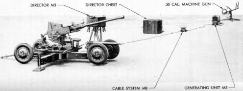 artilleria