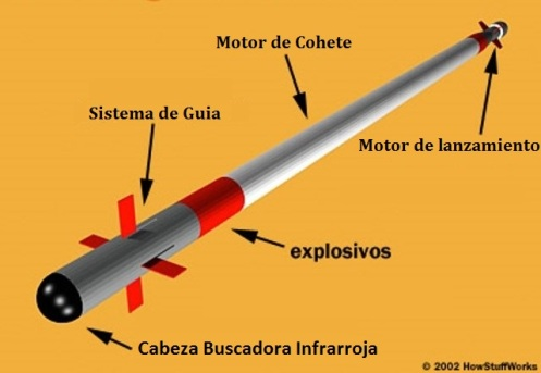 stinger-missile