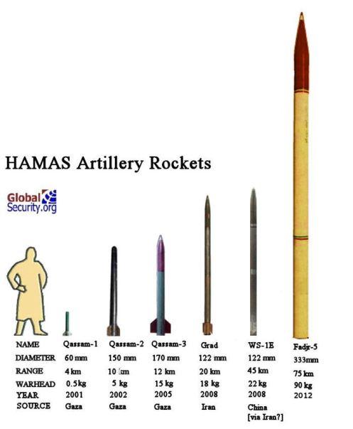 hamas-rockets-2012-1
