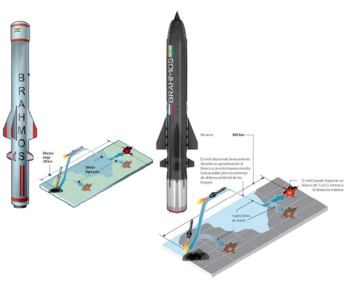 BrahMos missile s