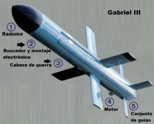 gabriel III