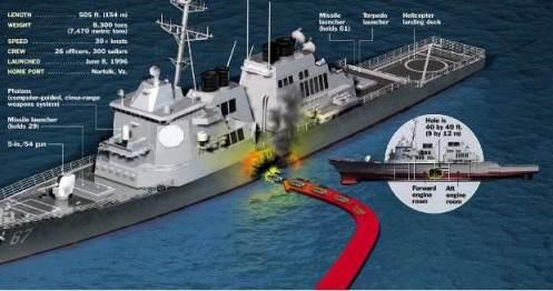 USS-Cole damage