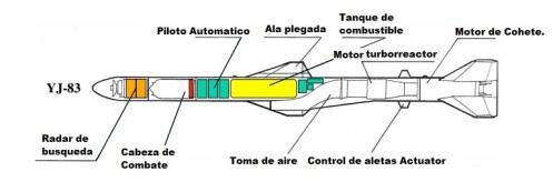 YJ-83 MISSILE r