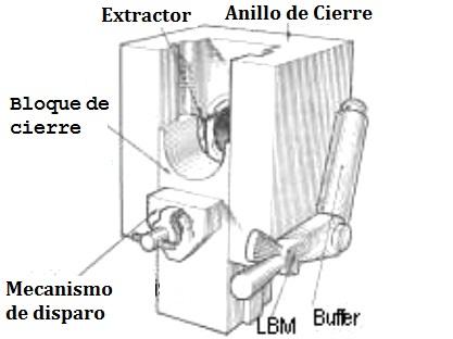 mecanismo de cierre gt