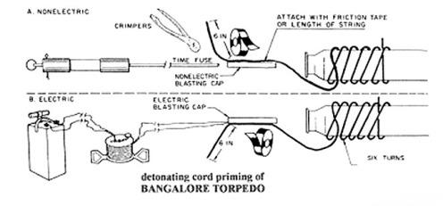 mecanismos de ignición torpedo bangalore