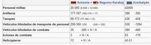 guerra de nagorno-karabaj.