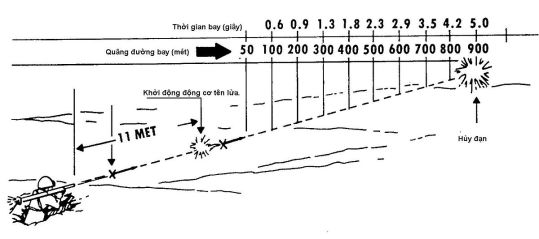rpg-7 metros