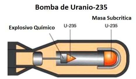 Resultado de imagen de La Bomba de Uranio