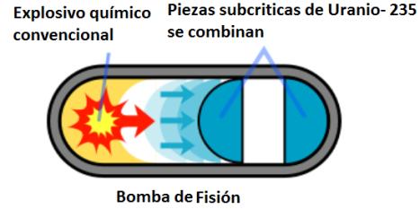 -Fission_bomb_