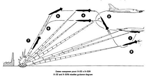 lanzamiento de un misil -Kh-22