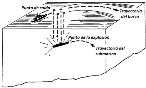 Carga de profundidad (1)uuu