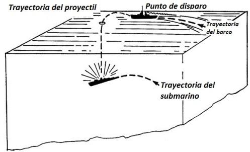 Carga de profundidad (2)2