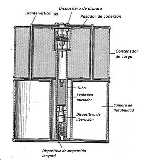 carga de profundidad-Wasserbombe